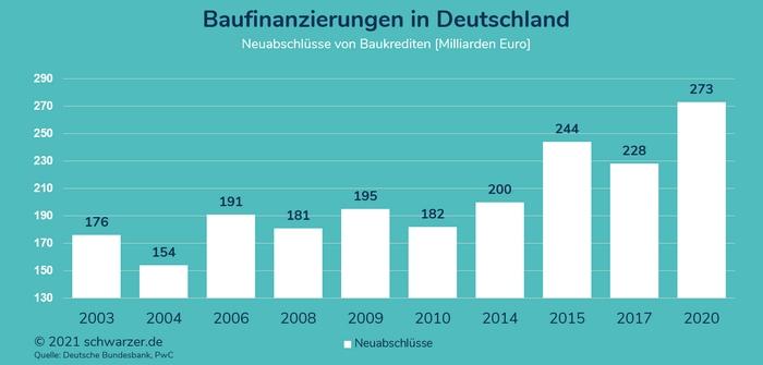 Infografik: Neuabschlüsse bei Baufinanzierungen in Deutschland, Entwicklung in den Jahren von 2010 bis 2020. Quelle: Deutsche Bundesbank, PwC