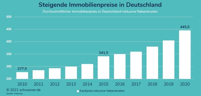 Infografik: Durchschnittlicher Immobilienpreis in Deutschland (inklusive Nebenkosten), Entwicklung in den Jahren von 2010 bis 2020 auf der Basis von 700.000 Finanzierungen. Quelle: Interhyp